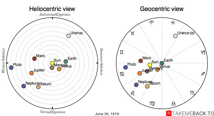 Planetary positions on June 30th, 1919 - Heliocentric and Geocentric views