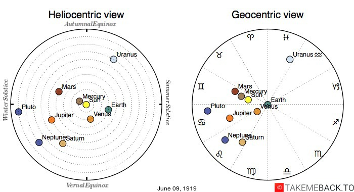 Planetary positions on June 9th, 1919 - Heliocentric and Geocentric views