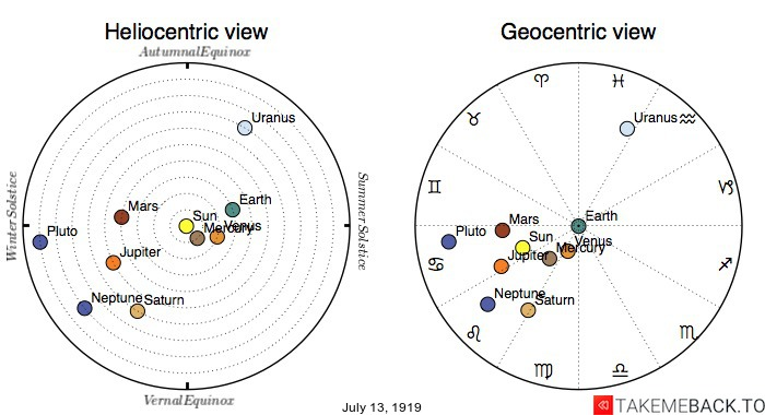 Planetary positions on July 13th, 1919 - Heliocentric and Geocentric views