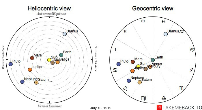 Planetary positions on July 16th, 1919 - Heliocentric and Geocentric views
