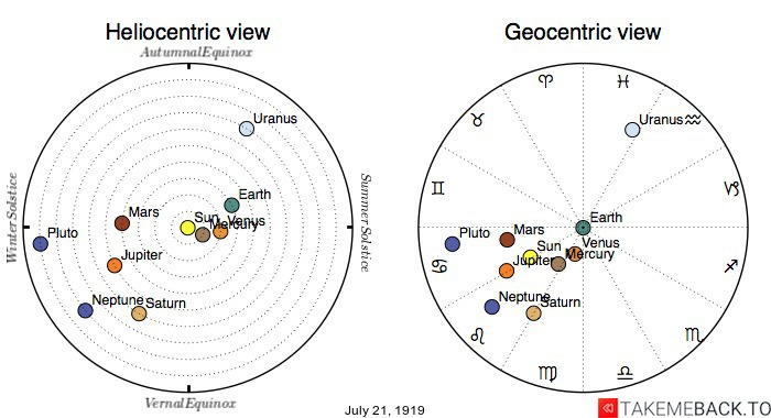 Planetary positions on July 21st, 1919 - Heliocentric and Geocentric views