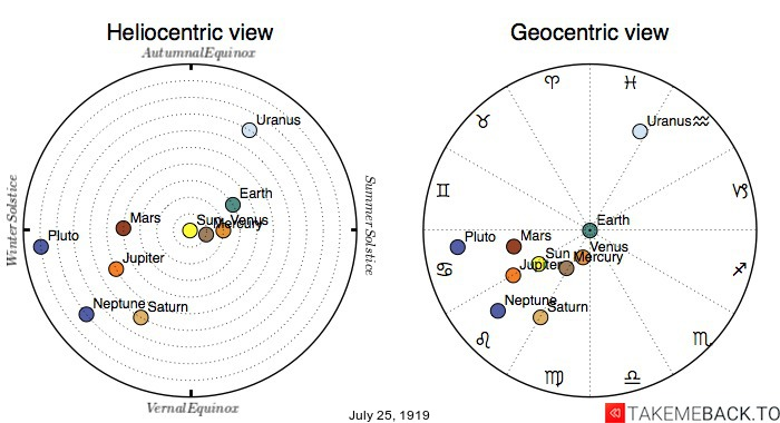Planetary positions on July 25th, 1919 - Heliocentric and Geocentric views