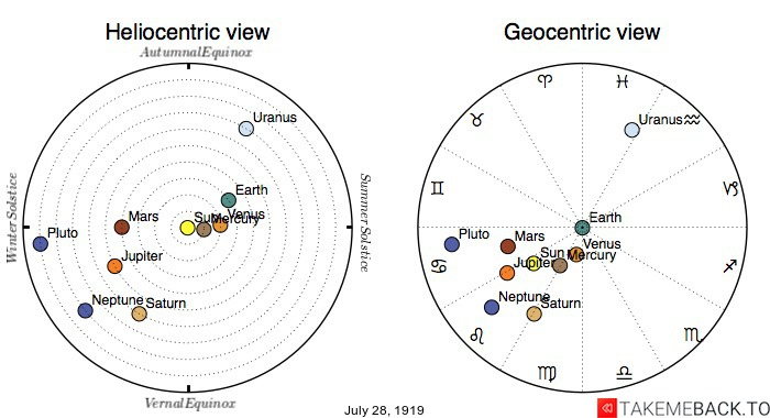 Planetary positions on July 28th, 1919 - Heliocentric and Geocentric views