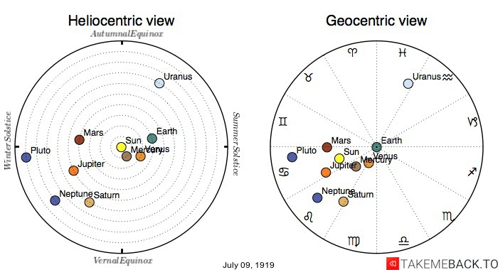 Planetary positions on July 9th, 1919 - Heliocentric and Geocentric views