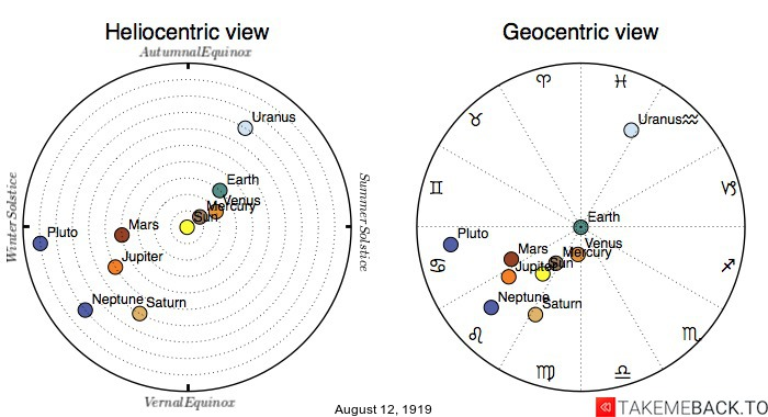 Planetary positions on August 12th, 1919 - Heliocentric and Geocentric views