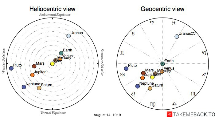 Planetary positions on August 14th, 1919 - Heliocentric and Geocentric views