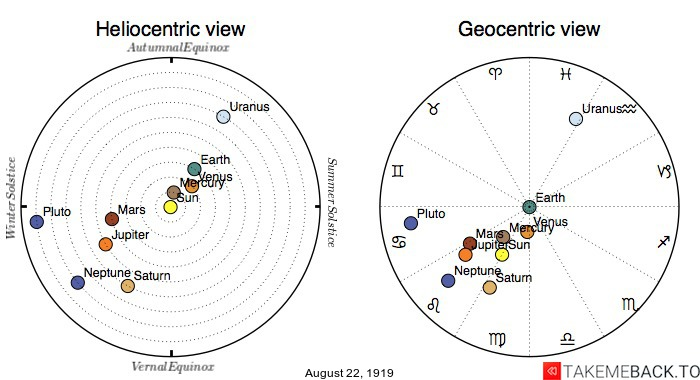 Planetary positions on August 22nd, 1919 - Heliocentric and Geocentric views