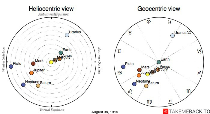 Planetary positions on August 8th, 1919 - Heliocentric and Geocentric views