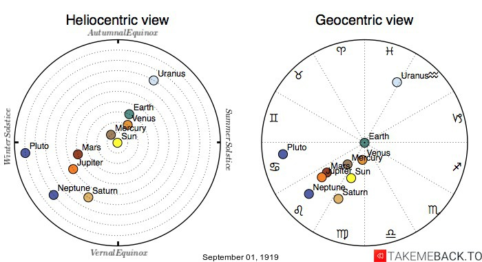 Planetary positions on September 1st, 1919 - Heliocentric and Geocentric views