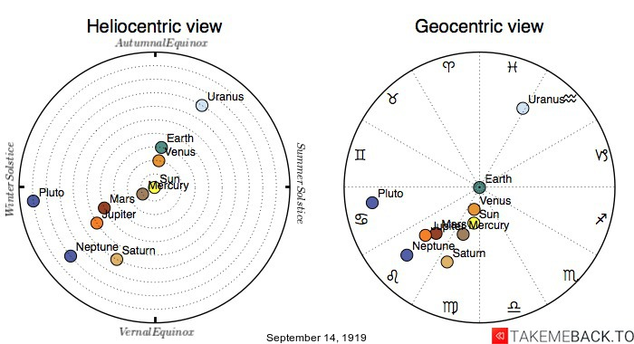 Planetary positions on September 14th, 1919 - Heliocentric and Geocentric views