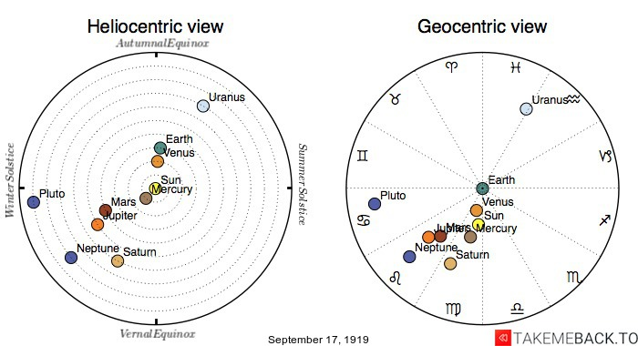 Planetary positions on September 17th, 1919 - Heliocentric and Geocentric views