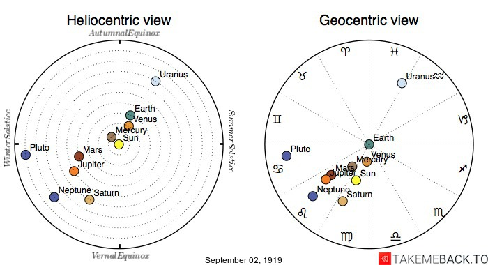 Planetary positions on September 2nd, 1919 - Heliocentric and Geocentric views