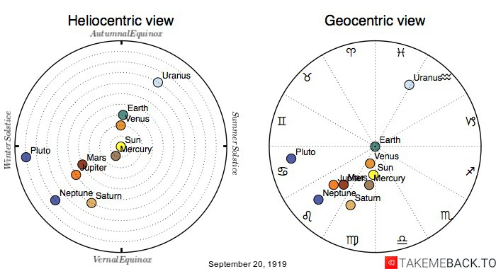 Planetary positions on September 20th, 1919 - Heliocentric and Geocentric views