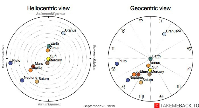 Planetary positions on September 23rd, 1919 - Heliocentric and Geocentric views