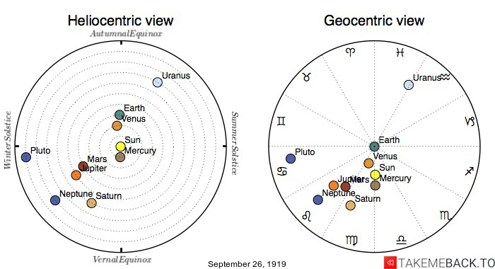 Planetary positions on September 26th, 1919 - Heliocentric and Geocentric views