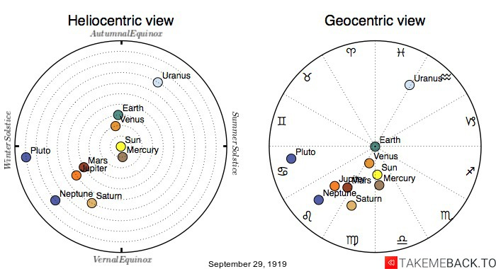 Planetary positions on September 29th, 1919 - Heliocentric and Geocentric views