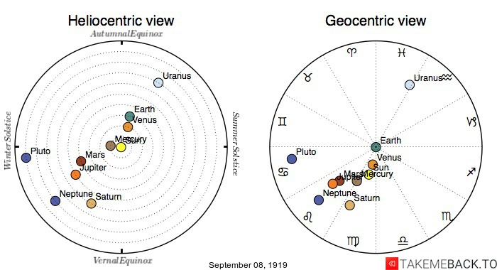 Planetary positions on September 8th, 1919 - Heliocentric and Geocentric views