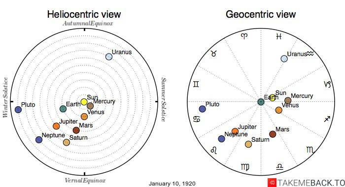 Planetary positions on January 10th, 1920 - Heliocentric and Geocentric views