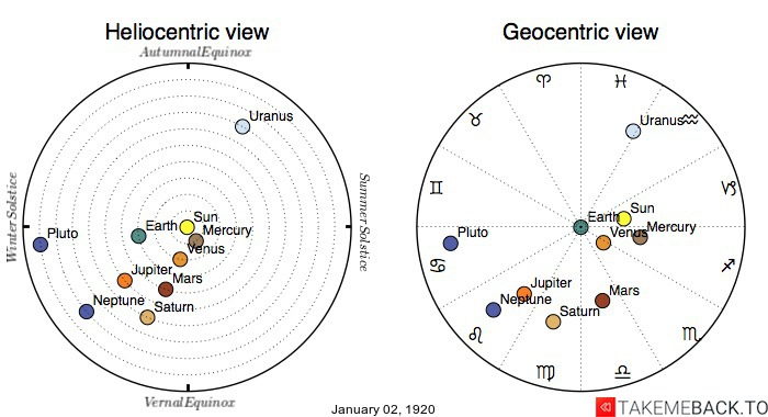 Planetary positions on January 2nd, 1920 - Heliocentric and Geocentric views