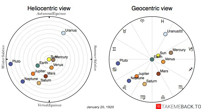 Planetary positions on January 20th, 1920 - Heliocentric and Geocentric views