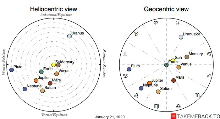 Planetary positions on January 21st, 1920 - Heliocentric and Geocentric views