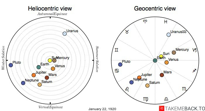 Planetary positions on January 22nd, 1920 - Heliocentric and Geocentric views