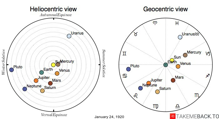 Planetary positions on January 24th, 1920 - Heliocentric and Geocentric views