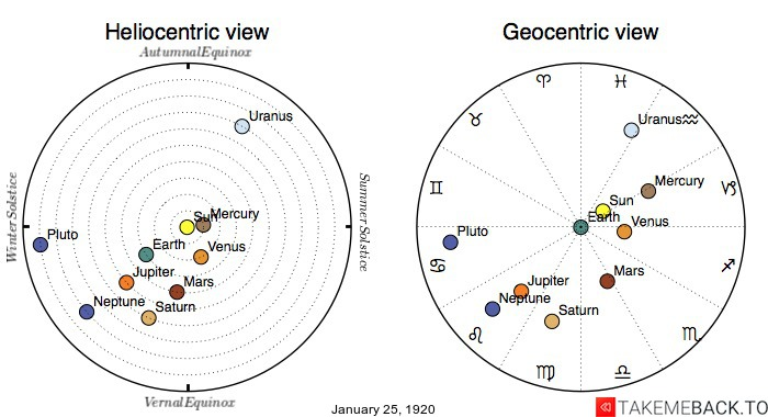 Planetary positions on January 25th, 1920 - Heliocentric and Geocentric views