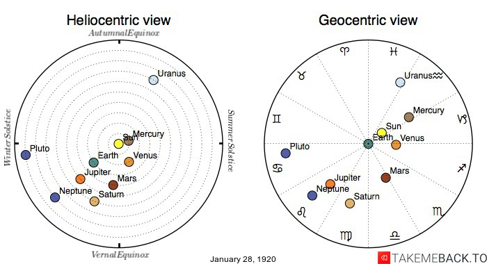 Planetary positions on January 28th, 1920 - Heliocentric and Geocentric views