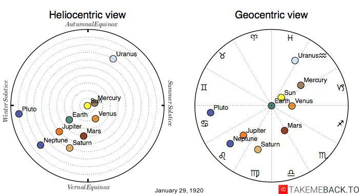 Planetary positions on January 29th, 1920 - Heliocentric and Geocentric views