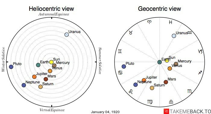 Planetary positions on January 4th, 1920 - Heliocentric and Geocentric views