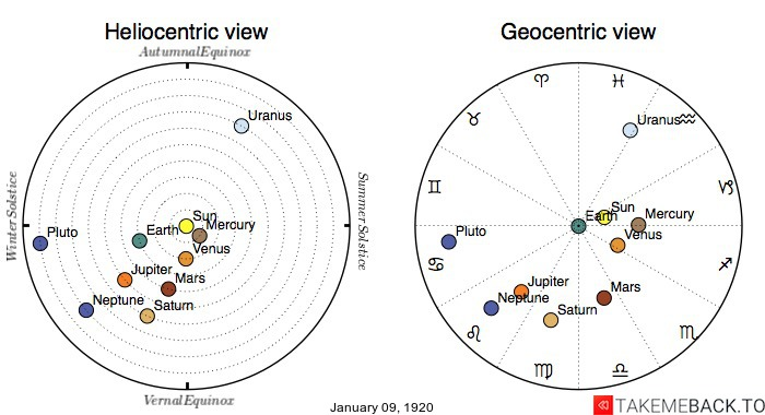 Planetary positions on January 9th, 1920 - Heliocentric and Geocentric views