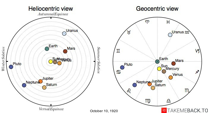 Planetary positions on October 10th, 1920 - Heliocentric and Geocentric views