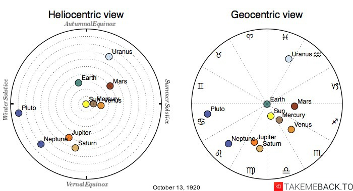 Planetary positions on October 13th, 1920 - Heliocentric and Geocentric views
