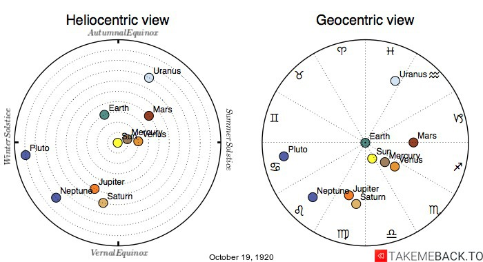 Planetary positions on October 19th, 1920 - Heliocentric and Geocentric views