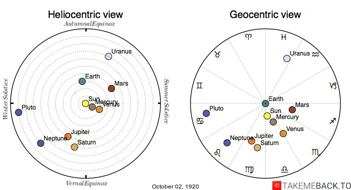 Planetary positions on October 2nd, 1920 - Heliocentric and Geocentric views
