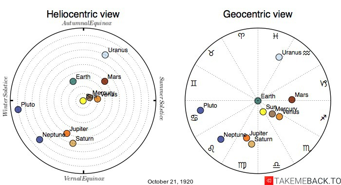 Planetary positions on October 21st, 1920 - Heliocentric and Geocentric views