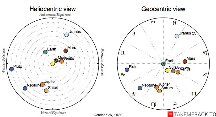 Planetary positions on October 26th, 1920 - Heliocentric and Geocentric views