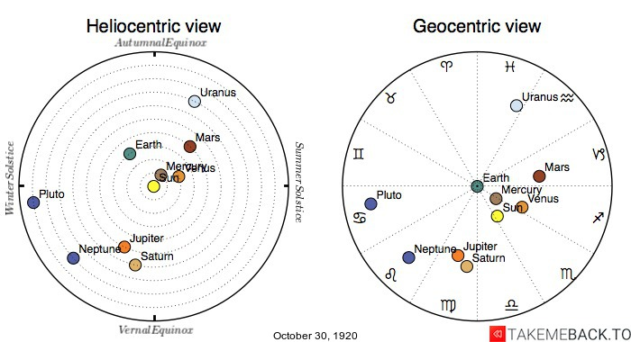 Planetary positions on October 30th, 1920 - Heliocentric and Geocentric views