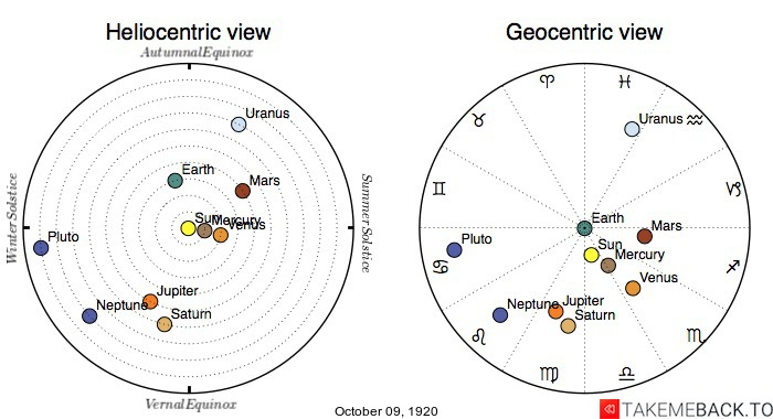 Planetary positions on October 9th, 1920 - Heliocentric and Geocentric views