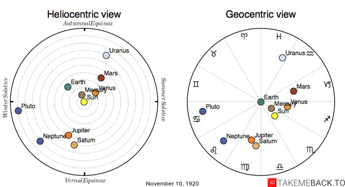 Planetary positions on November 10th, 1920 - Heliocentric and Geocentric views