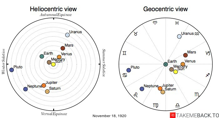 Planetary positions on November 18th, 1920 - Heliocentric and Geocentric views