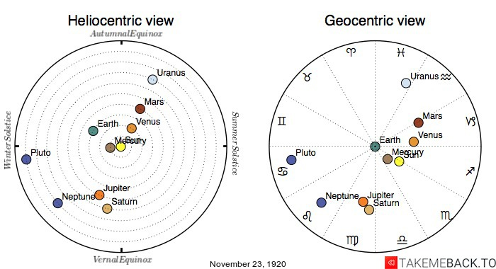 Planetary positions on November 23rd, 1920 - Heliocentric and Geocentric views