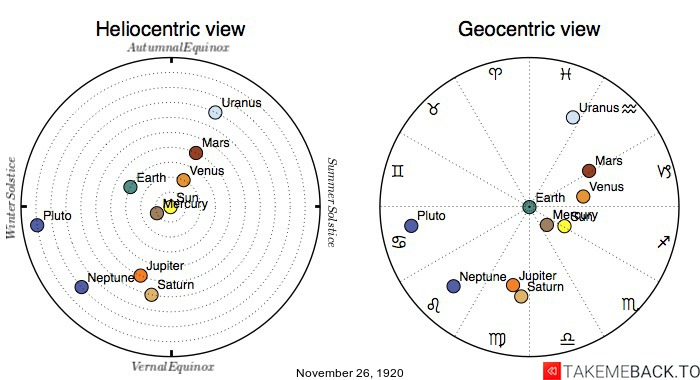 Planetary positions on November 26th, 1920 - Heliocentric and Geocentric views