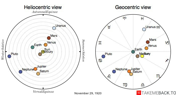 Planetary positions on November 29th, 1920 - Heliocentric and Geocentric views