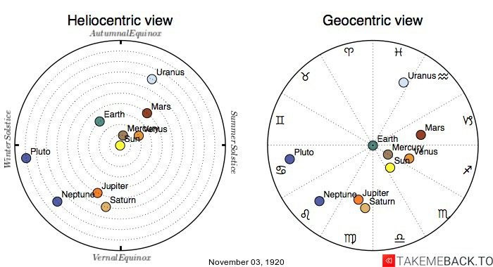 Planetary positions on November 3rd, 1920 - Heliocentric and Geocentric views