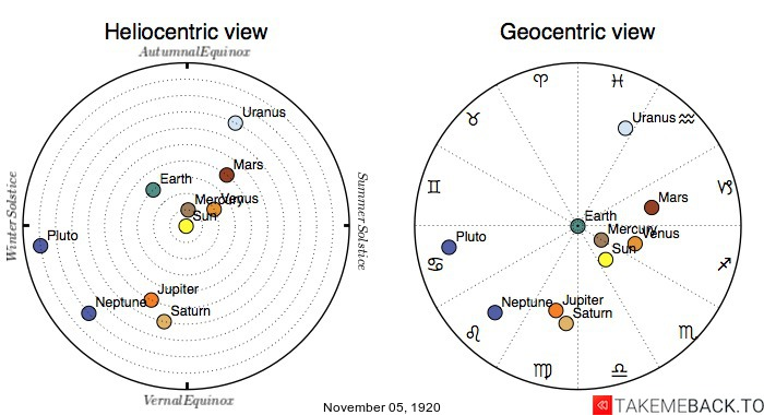 Planetary positions on November 5th, 1920 - Heliocentric and Geocentric views