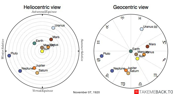 Planetary positions on November 7th, 1920 - Heliocentric and Geocentric views