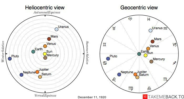 Planetary positions on December 11th, 1920 - Heliocentric and Geocentric views