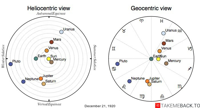 Planetary positions on December 21st, 1920 - Heliocentric and Geocentric views